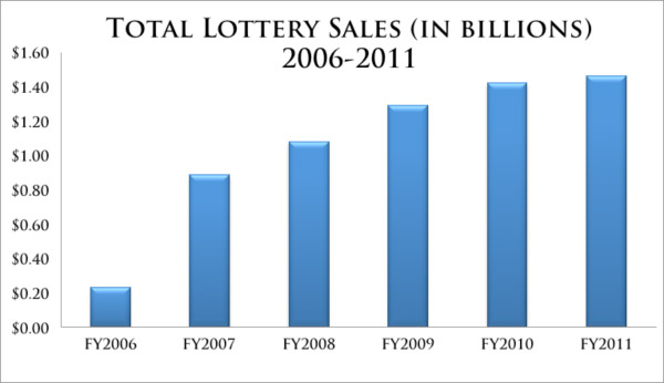 Total Lottery Sales (In Billions) 2006-2011