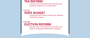 North Carolina's 2013 Legislative Session Recap: Landmark Gains For Conservatism