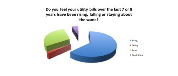 April 2016 Poll: Voters See Utility Bills Rising